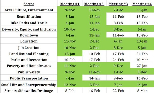 Conway Strategic Plan Sector Meeting Dates