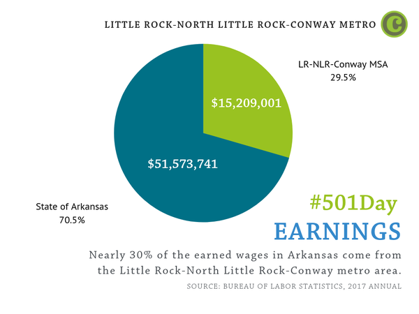 Nearly 30% of the earned wages in Arkansas come from the Little Rock-North Little Rock-Conway metro area.