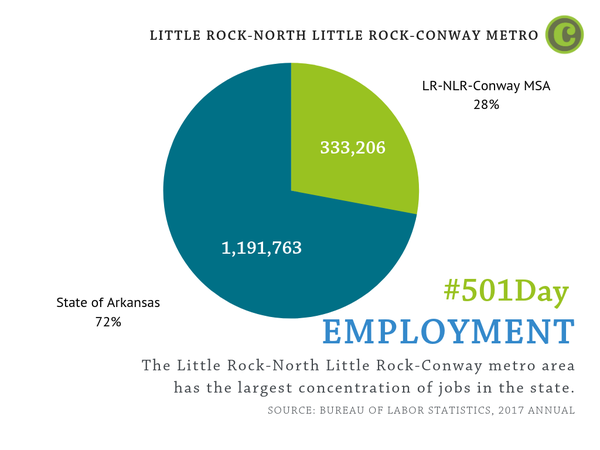 The Little Rock-North Little Rock-Conway metro area has the largest concentration of jobs in the state.