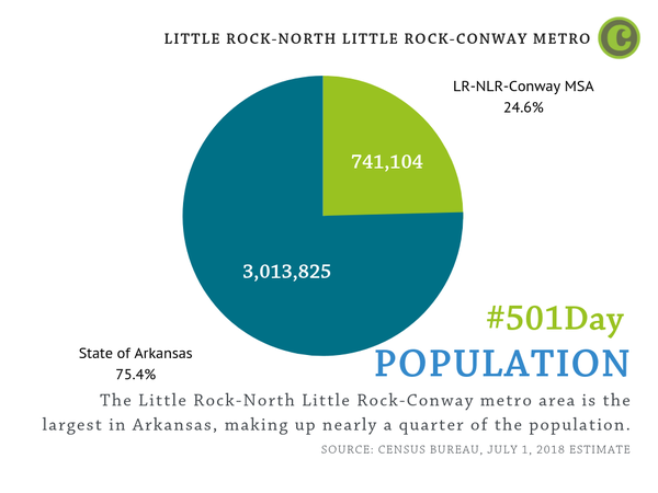 The Little Rock-North Little Rock-Conway metro area is the largest in Arkansas, making up nearly a quarter of the population.